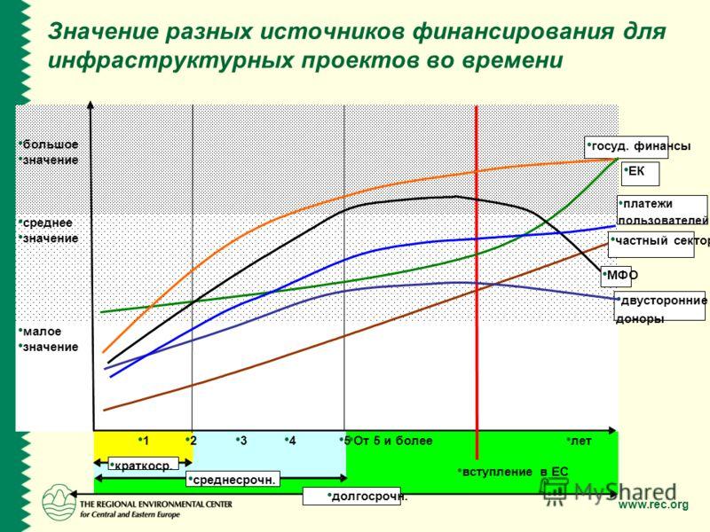 www.rec.org Значение разных источников финансирования для инфраструктурных проектов во времени большое значение среднее значение малое значение 1 2 3 4 5 От 5 и более лет вступление в ЕС краткоср. среднесрочн. долгосрочн. платежи пользователей частны