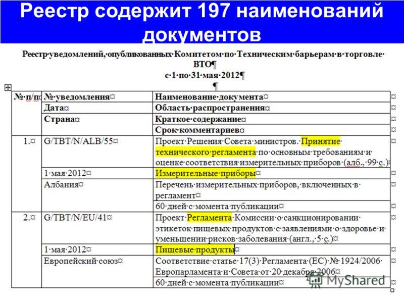 Реестр содержит 197 наименований документов