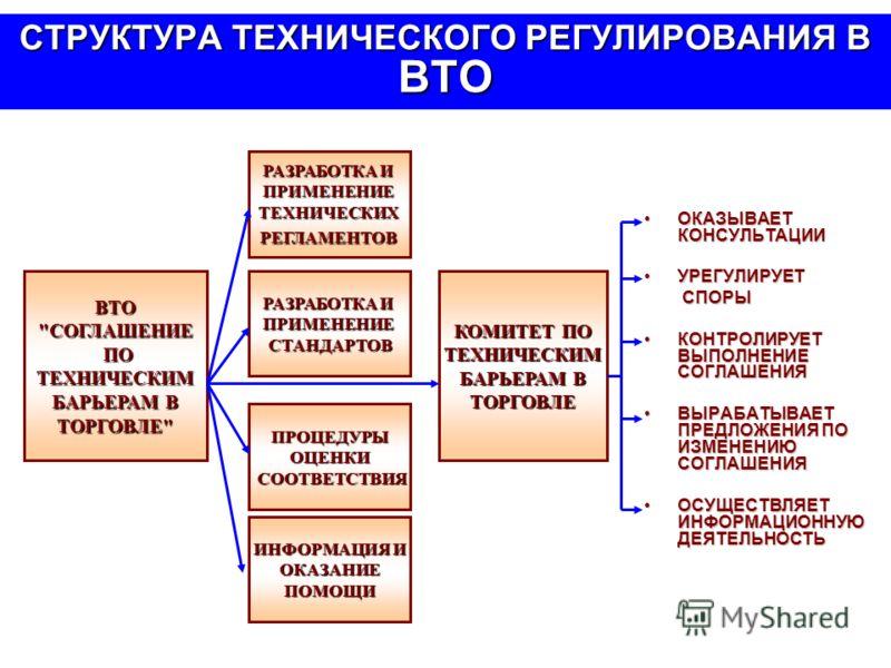СТРУКТУРА ТЕХНИЧЕСКОГО РЕГУЛИРОВАНИЯ В ВТО РАЗРАБОТКА И ПРИМЕНЕНИЕТЕХНИЧЕСКИХРЕГЛАМЕНТОВ ИНФОРМАЦИЯ И ОКАЗАНИЕПОМОЩИ ПРОЦЕДУРЫОЦЕНКИ СООТВЕТСТВИЯ СООТВЕТСТВИЯ РАЗРАБОТКА И ПРИМЕНЕНИЕСТАНДАРТОВВТО