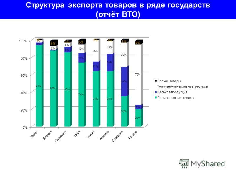 Структура экспорта товаров в ряде государств (отчёт ВТО)