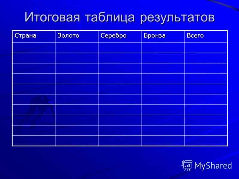 Итоговая таблица результатов СтранаЗолотоСереброБронзаВсего
