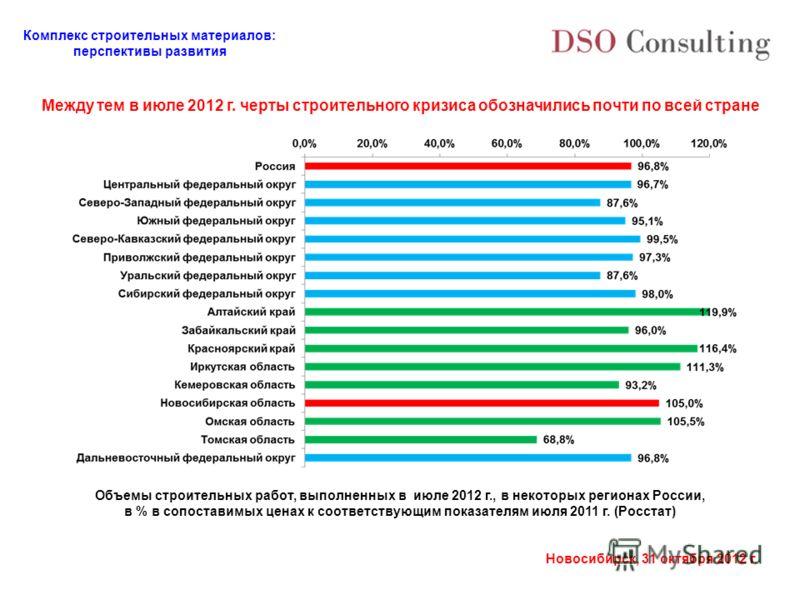 Комплекс строительных материалов: перспективы развития Новосибирск, 31 октября 2012 г. Объемы строительных работ, выполненных в июле 2012 г., в некоторых регионах России, в % в сопоставимых ценах к соответствующим показателям июля 2011 г. (Росстат) М