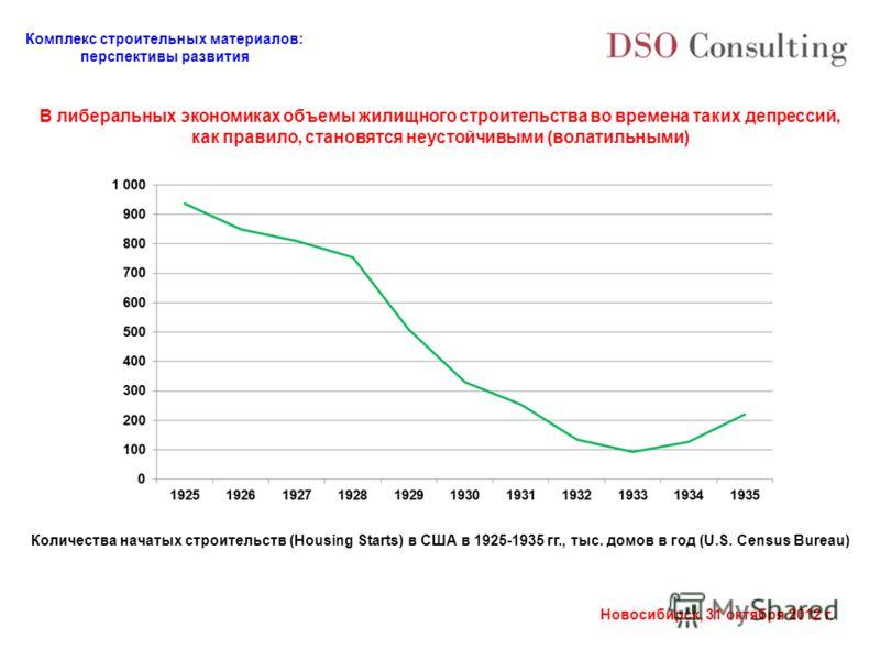 Комплекс строительных материалов: перспективы развития Новосибирск, 31 октября 2012 г. В либеральных экономиках объемы жилищного строительства во времена таких депрессий, как правило, становятся неустойчивыми (волатильными) Количества начатых строите