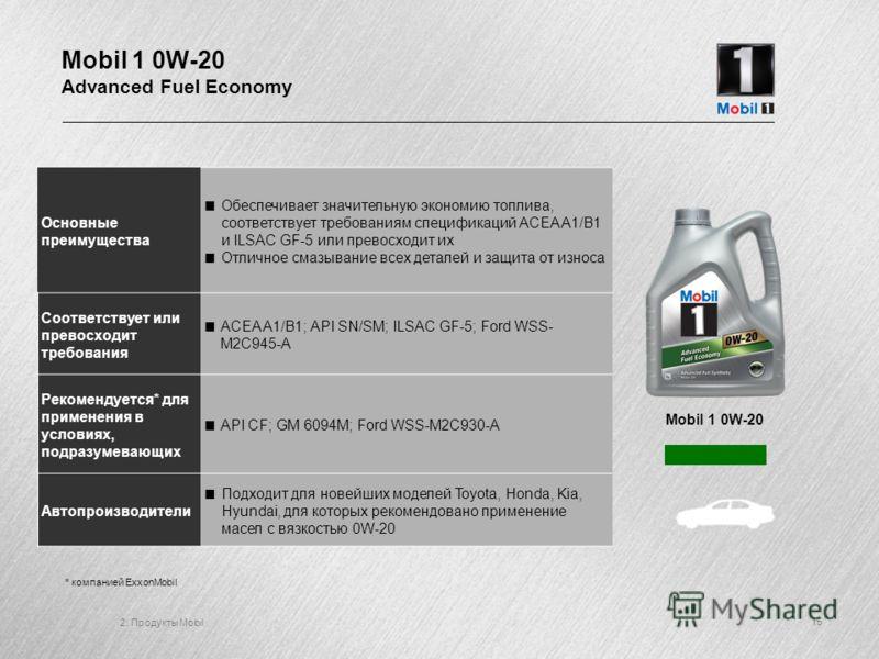 2: Продукты Mobil 15 Mobil 1 0W-20 Advanced Fuel Economy Mobil 1 0W-20 Основные преимущества Обеспечивает значительную экономию топлива, соответствует требованиям спецификаций ACEA A1/B1 и ILSAC GF-5 или превосходит их Отличное смазывание всех детале