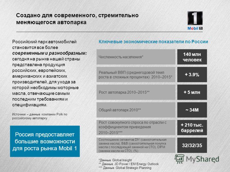 Источник – данные компании Polk по российскому автопарку Россия предоставляет большие возможности для роста рынка Mobil 1 Ключевые экономические показатели по России Численность населения* Реальный ВВП (среднегодовой темп роста в сложных процентах) 2