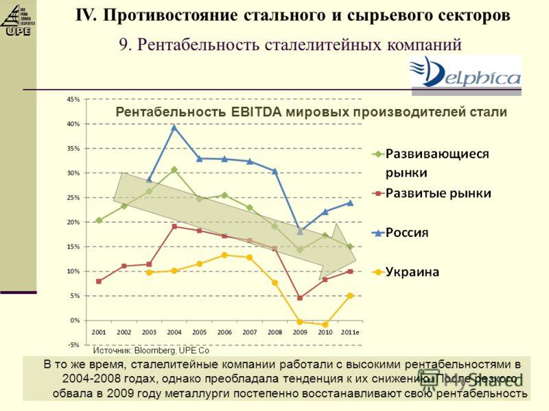 9. Рентабельность сталелитейных компаний Рентабельность EBITDA мировых производителей стали В то же время, сталелитейные компании работали с высокими рентабельностями в 2004-2008 годах, однако преобладала тенденция к их снижению. После резкого обвала