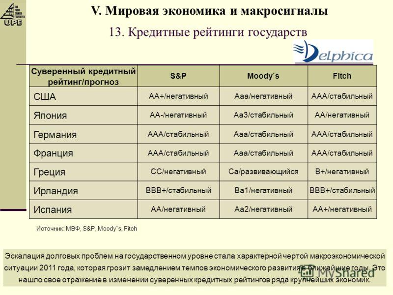 13. Кредитные рейтинги государств Источник: МВФ, S&P, Moody`s, Fitch Суверенный кредитный рейтинг/прогноз S&PMoody`sFitch США AA+/негативныйAaa/негативныйAAA/стабильный Япония AA-/негативныйAa3/стабильныйAA/негативный Германия AAA/стабильныйAaa/стаби
