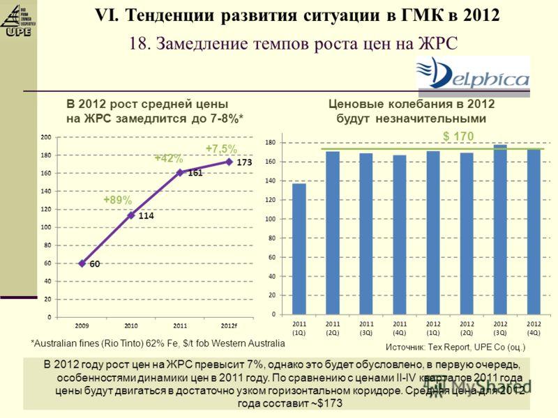18. Замедление темпов роста цен на ЖРС В 2012 рост средней цены на ЖРС замедлится до 7-8%* В 2012 году рост цен на ЖРС превысит 7%, однако это будет обусловлено, в первую очередь, особенностями динамики цен в 2011 году. По сравнению с ценами II-IV кв