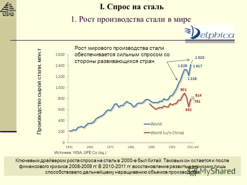 1. Рост производства стали в мире Ключевым драйвером роста спроса на сталь в 2000-е был Китай. Таковым он остается и после финансового кризиса 2008-2009 гг. В 2010-2011 гг. восстановление развитых экономик лишь способствовало дальнейшему наращиванию