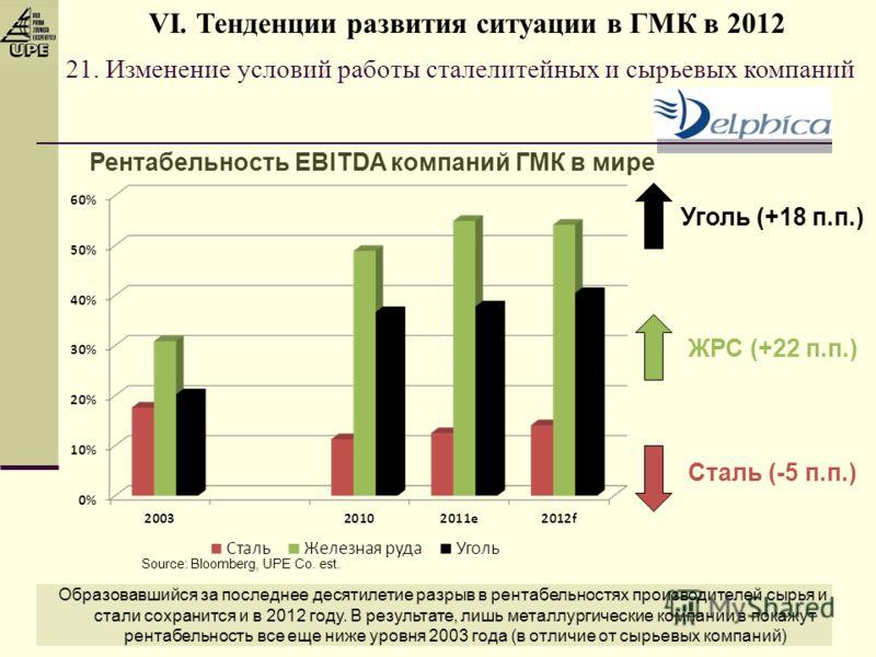 21. Изменение условий работы сталелитейных и сырьевых компаний Рентабельность EBITDA компаний ГМК в мире Образовавшийся за последнее десятилетие разрыв в рентабельностях производителей сырья и стали сохранится и в 2012 году. В результате, лишь металл
