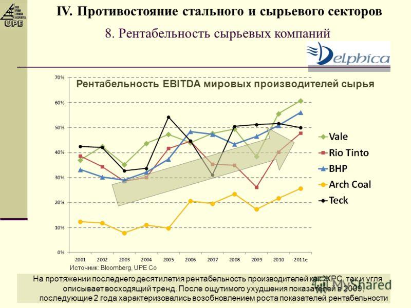 8. Рентабельность сырьевых компаний Рентабельность EBITDA мировых производителей сырья На протяжении последнего десятилетия рентабельность производителей как ЖРС, так и угля описывает восходящий тренд. После ощутимого ухудшения показателей в 2009, по
