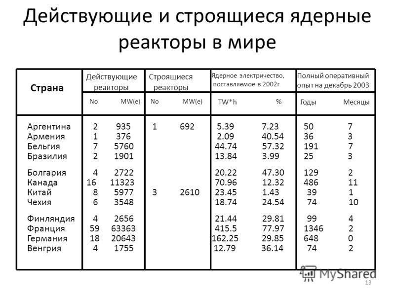 13 Действующие и строящиеся ядерные реакторы в мире Страна Действующие реакторы Строящиеся реакторы Аргентина NoMW(e) No Ядерное электричество, поставляемое в 2002г TW*h % ГодыМесяцы Полный оперативный опыт на декабрь 2003 Армения Бельгия Бразилия Бо