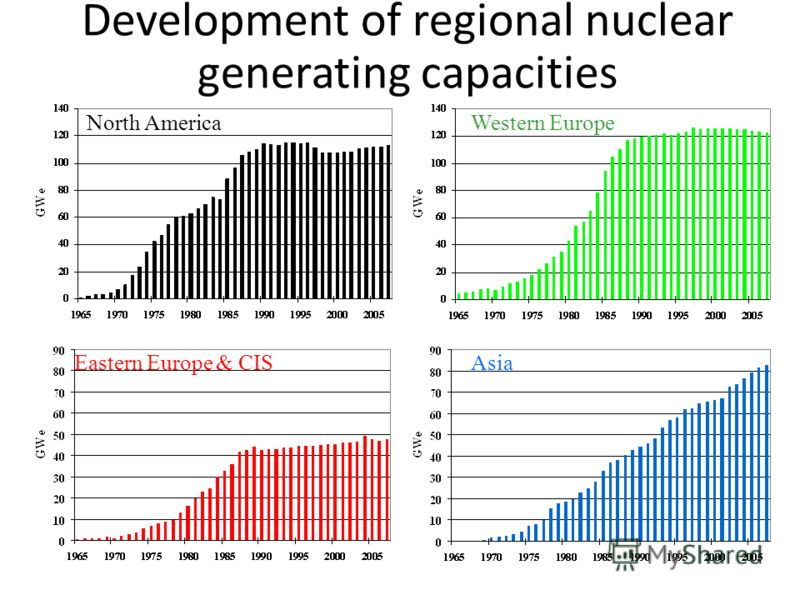 Development of regional nuclear generating capacities North America Eastern Europe & CIS Western Europe Asia