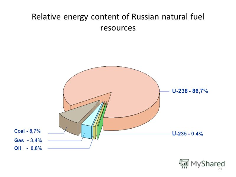 23 Relative energy content of Russian natural fuel resources Coal - 8,7% U-238 - 86,7% Gas - 3,4% Oil - 0,8% U -235 - 0,4%