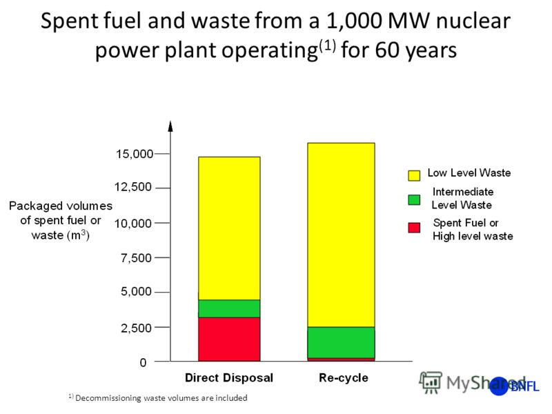 Spent fuel and waste from a 1,000 MW nuclear power plant operating (1) for 60 years 1) Decommissioning waste volumes are included