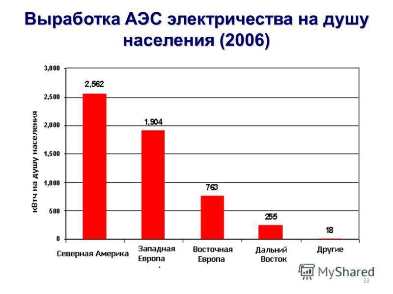33 Выработка АЭС электричества на душу населения (2006)