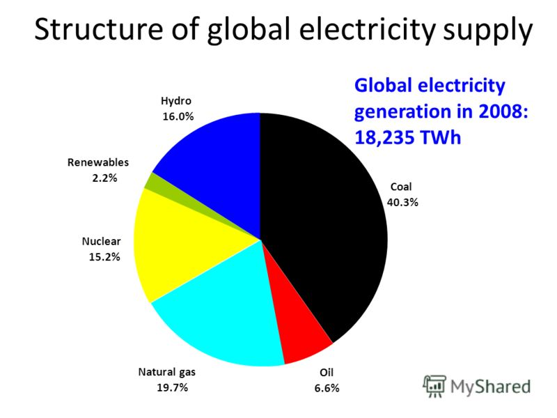 Structure of global electricity supply Coal 40.3% Oil 6.6% Natural gas 19.7% Nuclear 15.2% Renewables 2.2% Hydro 16.0% Global electricity generation in 2008: 18,235 TWh