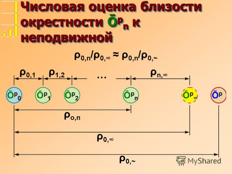 Числовая оценка близости окрестности Ō p n к неподвижной Ōp0Ōp0 Ōp1Ōp1 ŌpnŌpn Ōp2Ōp2 ÕpÕp Ō p ρ 0,n /ρ 0, ρ 0,n /ρ 0,~ ρ 0,1 ρ 1,2 ρ n, ρ o,n ρ 0, ρ 0,~ …