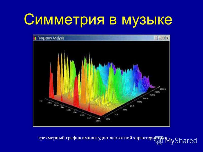 трехмерный график амплитудно-частотной характеристики