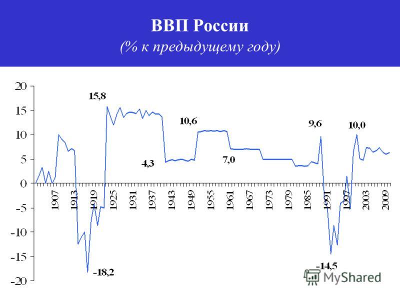 ВВП России (% к предыдущему году)