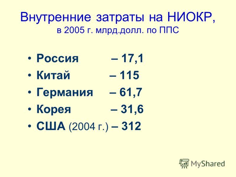 Внутренние затраты на НИОКР, в 2005 г. млрд.долл. по ППС Россия – 17,1 Китай – 115 Германия – 61,7 Корея – 31,6 США (2004 г.) – 312
