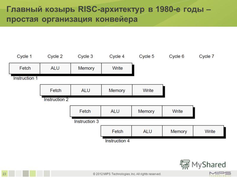 23 © 2012 MIPS Technologies, Inc. All rights reserved. Главный козырь RISC-архитектур в 1980-е годы – простая организация конвейера