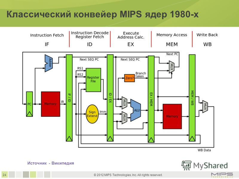 24 © 2012 MIPS Technologies, Inc. All rights reserved. Классический конвейер MIPS ядер 1980-х Источник - Википедия