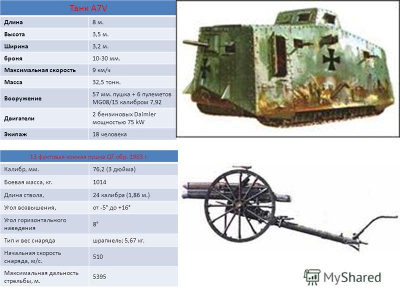 Танк A7V Длина8 м. Высота3,5 м. Ширина3,2 м. броня10-30 мм. Максимальная скорость9 км/ч Масса32,5 тонн. Вооружение 57 мм. пушка + 6 пулеметов MG08/15 калибром 7,92 Двигатели 2 бензиновых Daimler мощностью 75 kW Экипаж18 человека 13 фунтовая конная пу