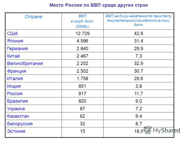 Место России по ВВП среди других стран Страна ВВП в млрд. долл. (2006г.) ВВП на душу населения по паритету покупательной способности в тыс. долл. США12.72942,8 Япония4.59631,4 Германия2.84029,9 Китай2.4677,3 Великобритания2.25232,9 Франция2.50230,7 И