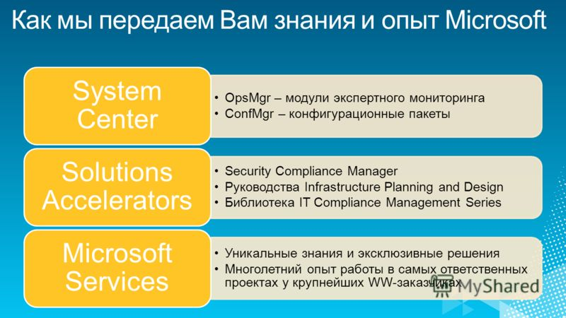 OpsMgr – модули экспертного мониторинга ConfMgr – конфигурационные пакеты System Center Security Compliance Manager Руководства Infrastructure Planning and Design Библиотека IT Compliance Management Series Solutions Accelerators Уникальные знания и э