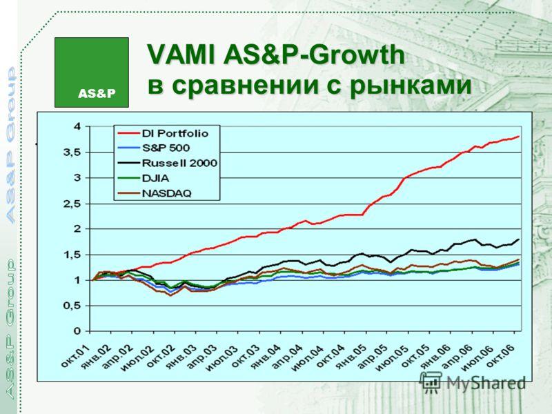 AS&P VAMI AS&P-Growth в сравнении с рынками.