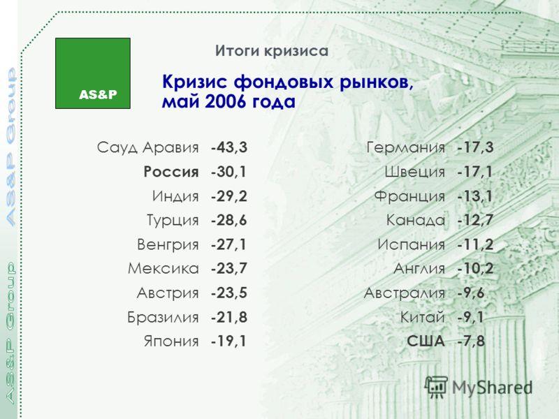 AS&P Кризис фондовых рынков, май 2006 года Итоги кризиса Сауд Аравия -43,3 Германия -17,3 Россия-30,1 Швеция -17,1 Индия -29,2 Франция -13,1 Турция -28,6 Канада -12,7 Венгрия -27,1 Испания -11,2 Мексика -23,7 Англия -10,2 Австрия -23,5 Австралия -9,6