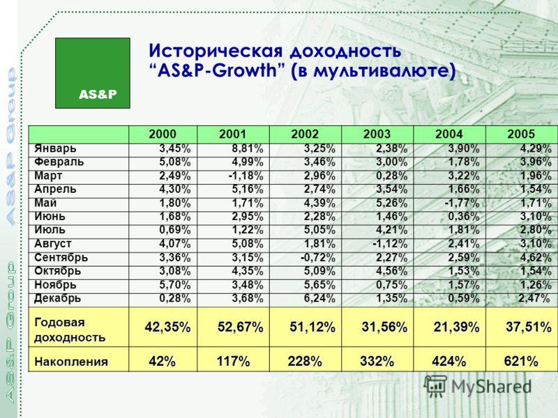 AS&P Историческая доходностьAS&P-Growth (в мультивалюте) 200020012002200320042005 Январь3,45%8,81%3,25%2,38%3,90%4,29% Февраль5,08%4,99%3,46%3,00%1,78%3,96% Март2,49%-1,18%2,96%0,28%3,22%1,96% Апрель4,30%5,16%2,74%3,54%1,66%1,54% Май1,80%1,71%4,39%5,