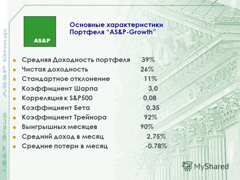 AS&P Основные характеристики Портфеля AS&P-Growth Средняя Доходность портфеля 39% Чистая доходность 26% Стандартное отклонение 11% Коэффициент Шарпа 3,0 Корреляция к S&P500 0,08 Коэффициент Бета 0,35 Коэффициент Трейнора 92% Выигрышных месяцев 90% Ср