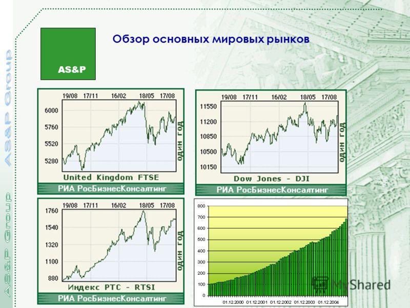 AS&P Обзор основных мировых рынков