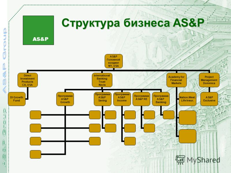 AS&P Структура бизнеса AS&P AS&P Головной холдинг NY, USA Direct Investment Products CA, USA DI Growth Fund International Banking Trust Nevis Программа AS&P Growth Программа AS&P Saving Программа AS&P Income Программа AS&P RE Программа AS&P Banking A