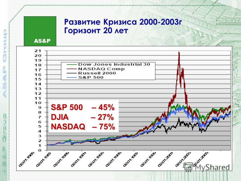 AS&P Развитие Кризиса 2000-2003г Горизонт 20 лет S&P 500 – 45% DJIA – 27% NASDAQ – 75%