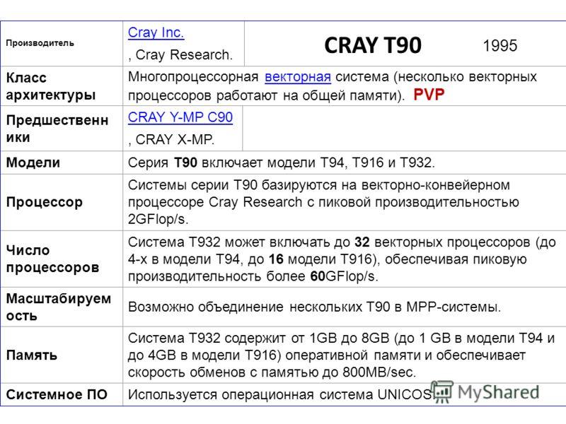 Производитель Cray Inc., Cray Research. Класс архитектуры Многопроцессорная векторная система (несколько векторных процессоров работают на общей памяти). PVPвекторная Предшественн ики CRAY Y-MP C90, CRAY X-MP. МоделиСерия T90 включает модели T94, T91