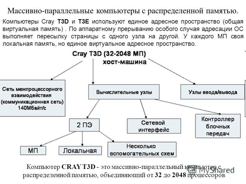 Массивно-параллельные компьютеры с распределенной памятью. Компьютеры Cray T3D и T3E используют единое адресное пространство (общая виртуальная память). По аппаратному прерыванию особого случая адресации ОС выполняет пересылку страницы с одного узла
