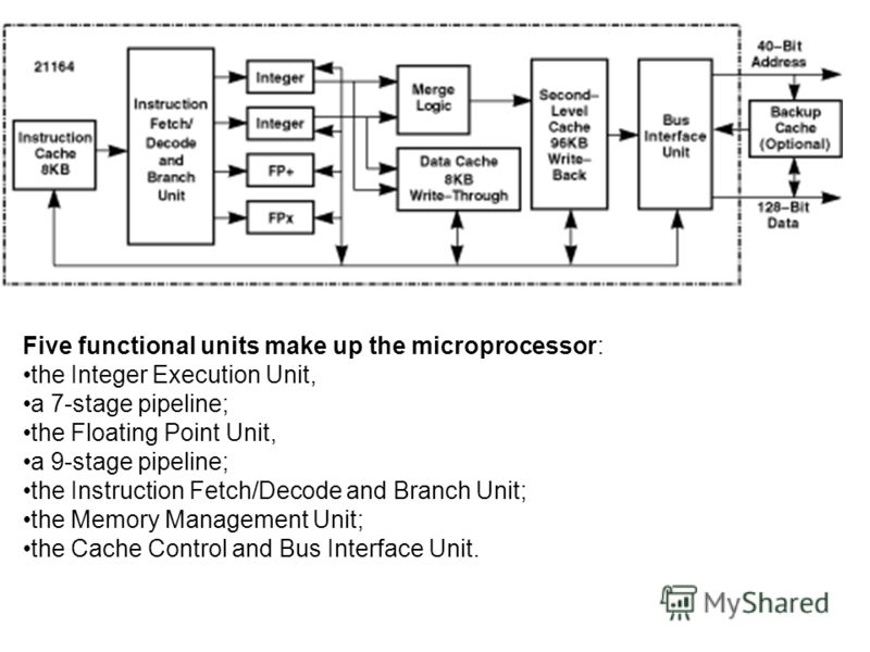 Five functional units make up the microprocessor: the Integer Execution Unit, a 7-stage pipeline; the Floating Point Unit, a 9-stage pipeline; the Instruction Fetch/Decode and Branch Unit; the Memory Management Unit; the Cache Control and Bus Interfa