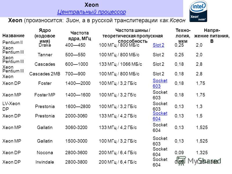 Xeon Центральный процессор Центральный процессор Xeon (произносится: Зион, а в русской транслитерации как Ксеон Название Pentium II Xeon Pentium III Xeon Xeon DP Xeon MP LV-Xeon DP Xeon DP Xeon MP Xeon DP Ядро (кодовое имя) Частота ядра, МГц Частота