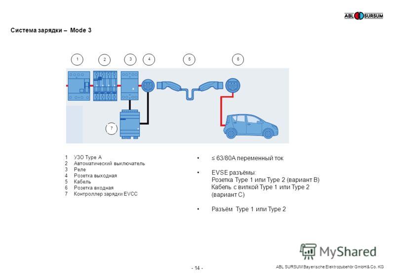 ABL SURSUM Bayerische Elektrozubehör GmbH & Co. KG - 14 - 123456 Система зарядки – Mode 3 7 1УЗО Type A 2Автоматический выключатель 3Реле 4Розетка выходная 5Кабель 6Розетка входная 7Контроллер зарядки EVCC 63/80A переменный ток EVSE разъёмы: Розетка