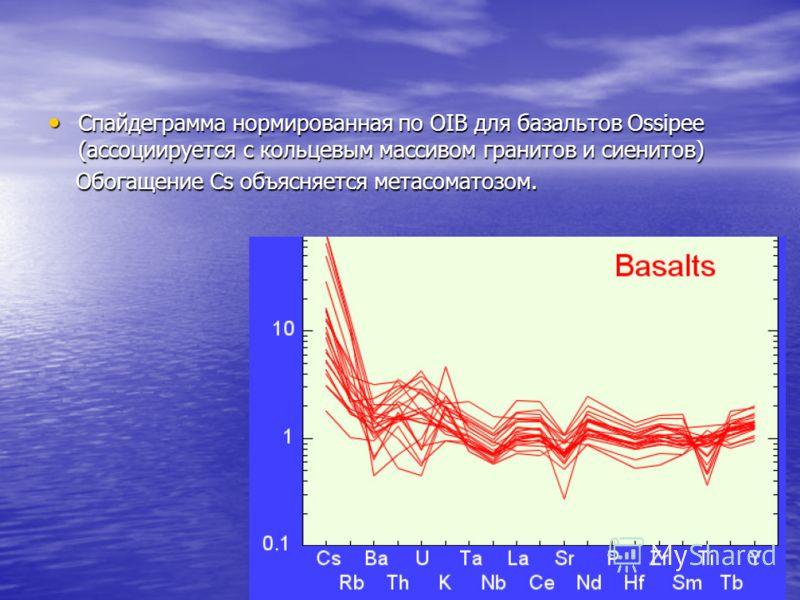 Спайдеграмма нормированная по OIB для базальтов Ossipee (ассоциируется с кольцевым массивом гранитов и сиенитов) Спайдеграмма нормированная по OIB для базальтов Ossipee (ассоциируется с кольцевым массивом гранитов и сиенитов) Обогащение Cs объясняетс