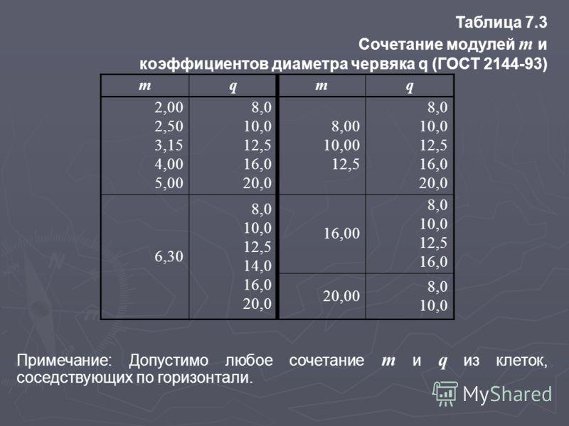 Таблица 7.3 Сочетание модулей m и коэффициентов диаметра червяка q (ГОСТ 2144-93) Примечание: Допустимо любое сочетание m и q из клеток, соседствующих по горизонтали. mqmq 2,00 2,50 3,15 4,00 5,00 8,0 10,0 12,5 16,0 20,0 8,00 10,00 12,5 8,0 10,0 12,5