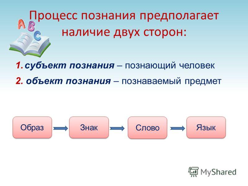Процесс познания предполагает наличие двух сторон: 1.субъект познания – познающий человек Образ Знак Слово Язык 2. объект познания – познаваемый предмет