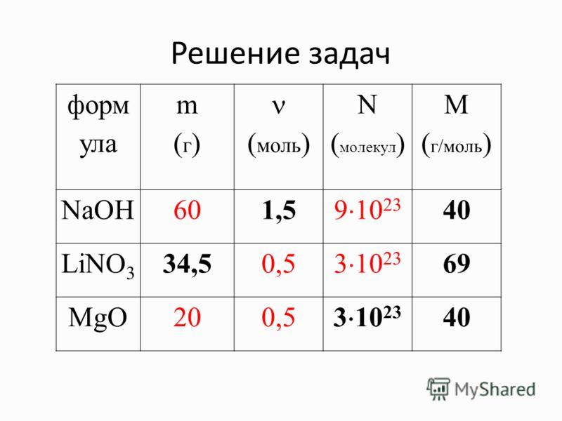 Решение задач форм ула m(г)m(г) ( моль ) ( молекул ) М ( г/моль ) NaOH601,5 9 10 23 40 LiNO 3 34,50,5 3 10 23 69 MgO200,53 10 23 40
