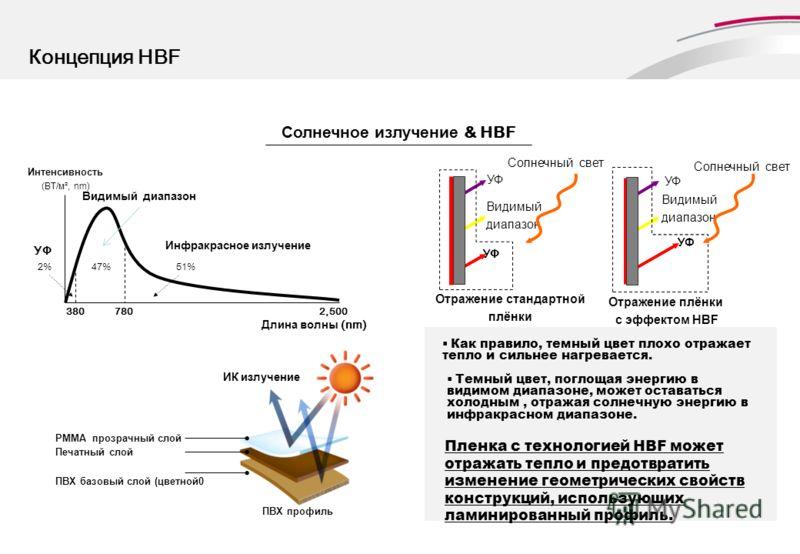 Концепция HBF 3807802,500 2%47%51% УФ Видимый диапазон Длина волны (nm) Инфракрасное излучение Интенсивность (ВТ/м², nm) PMMA прозрачный слой Печатный слой ПВХ базовый слой (цветной0 ПВХ профиль ИК излучение Солнечное излучение & HBF Солнечный свет У