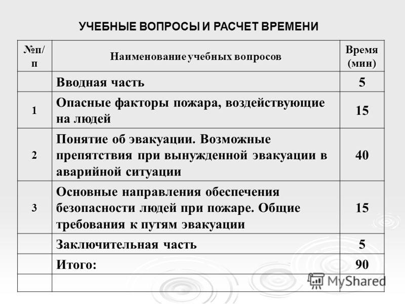 ООО «УНИКОМ 94» Тема 6 «Действия работников организаций при пожаре»