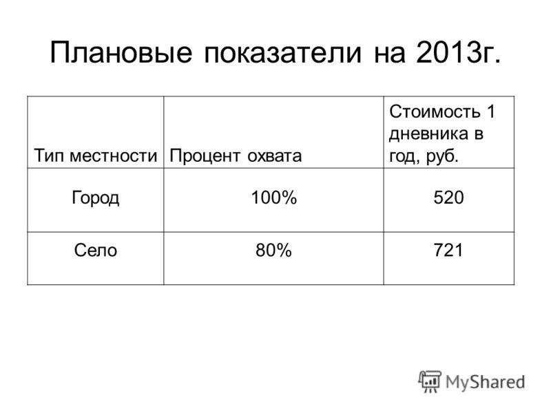 Плановые показатели на 2013г. Тип местностиПроцент охвата Стоимость 1 дневника в год, руб. Город100%520 Село80%721