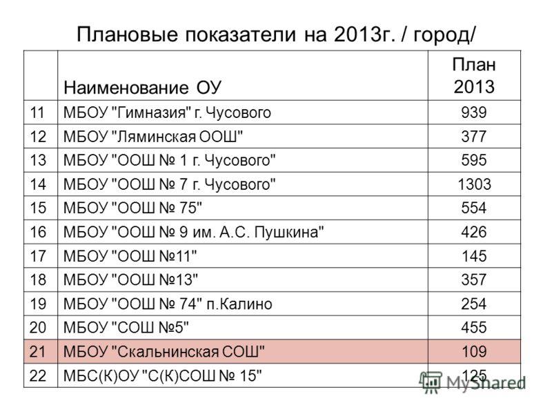 Плановые показатели на 2013г. / город/ Наименование ОУ План 2013 11МБОУ